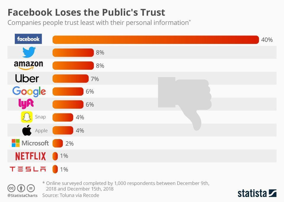 最不受信任的澳门葡京注册网址公司榜单出炉:Facebook尴尬了
