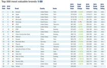 全球品牌500强报告出炉 华为排第12名
