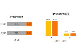 二手车市场女性用户占比逐渐提升 购车价格高于男性