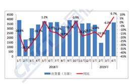 4月国内手机市场总体出货量3653.0万部 其中4G手机3484.8万部