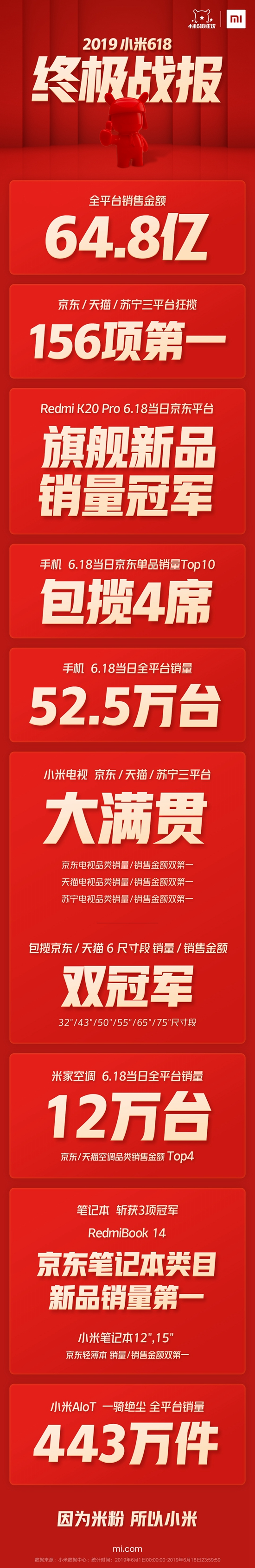小米618三平台狂揽156项第一 AIoT一骑绝尘全平台销量443万件