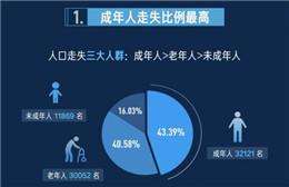 今日头条寻人发布走失人口数据报告 总结得出九大结论