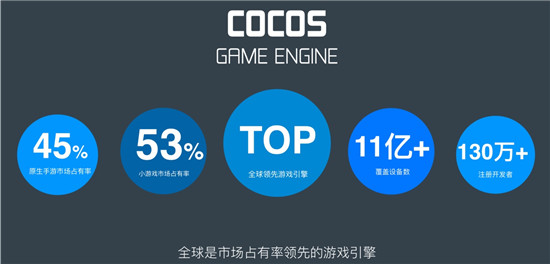 Cocos 8月3日将发布云游戏与小游戏混合方案 Cocos Play