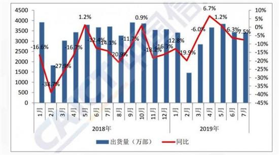 中国信通院:5G手机已售出7.2万部