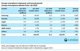 2019年第二季度欧洲智能手机市场出货量数据公布 苹果输给三星小米