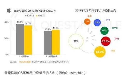 智能終端市場半年報:華米OV搶占65.7%份額