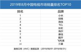 小米电视拿下2019年8月中国电视市场销量第一名