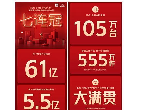 双11大红鹰线上娱乐领取58彩金网址天猫官方旗舰店成交21亿 占天猫总成交量近1%