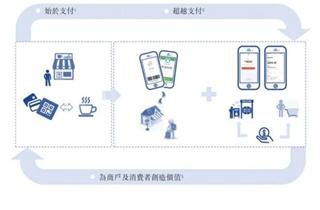 二维码支付公司移卡科技赴港上市 核心成员来自腾讯财付通团队