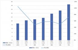 B站第三季度未经审计的财务报告 净亏损4.06亿元