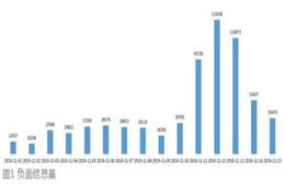 双11负面消息超65万条 中消协要求平台加强网红带货行为监督