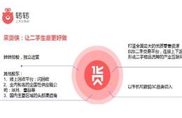 """转转联合闪回收等推B2B二手交易平台""""采货侠"""" 转转领投"""