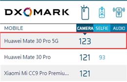 华为Mate 30 Pro 5G相机评分公布 DxOMark迄今为止最强悍的手机相机