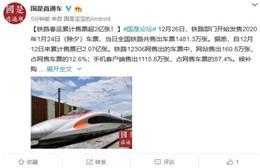铁路春运火车票开售当天售出1481.3万张 目前已累计售出超2亿张