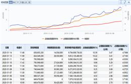 小米公司股价大涨4.5% 市值逼近3000亿港元