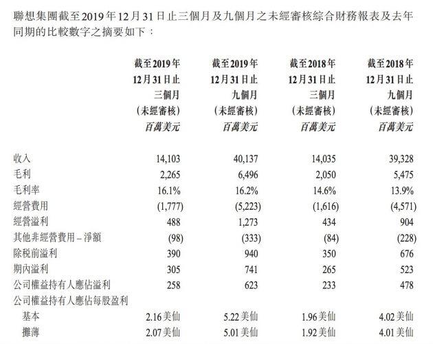 联想集团2020财年第三季度收入141亿美元 净利润2.58亿美元