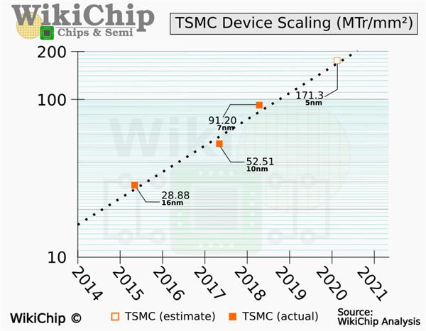台积电5nm工艺性能提升15% AMD锐龙5000处理器性能起飞