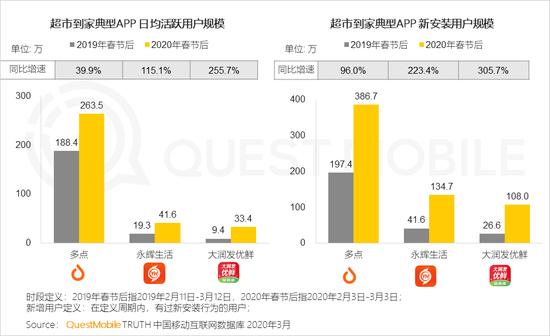 QM报告:生鲜到家春节后一个月MAU7000万 同比增长59%