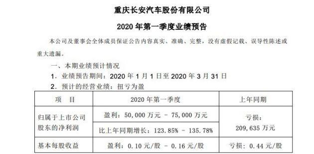 长安汽车:预计一季度净利润同比增长123.85%-135.78%