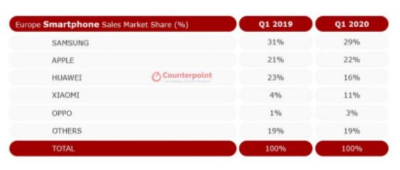 Counterpoint:2020Q1歐洲和拉美智能手機市場萎縮超兩成,小米逆勢增長