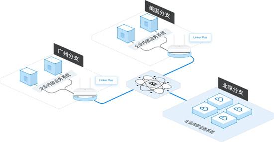 观脉科技Linker Plus上线,让企业上云更灵活、安全、可靠