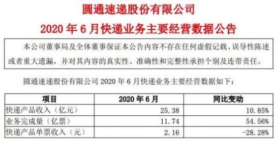 圆通速递发布6月业绩:快递产品收入25.38亿元,