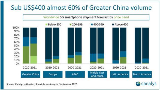Canalys:今年全球5G智能手机出货量将在达到2.78亿部