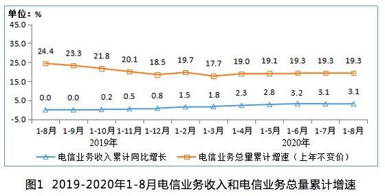 工信部:1-8月电信业务收入累计完成9153亿元 同比增长3.1%