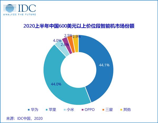 IDC公布上半年中国高端手机市场份额 头部品牌占大部分份额