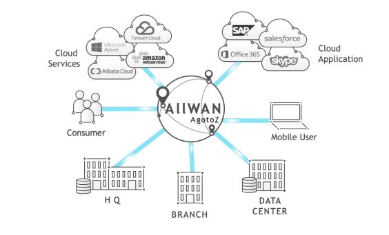 创新网络技术,观脉科技AllWAN智能网络助力企业降本增效