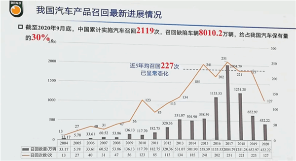 16年间中国累计召回车辆8010万辆!全球第二仅次于美国