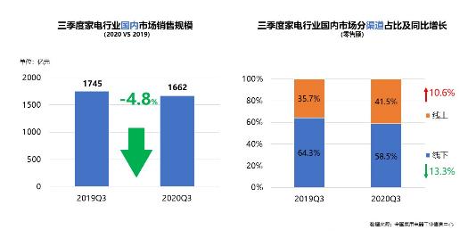 《2020年中国家电行业三季度报告》发布:三季度国内家电销售规模1662亿元