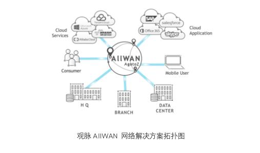 观脉科技SD-WAN产品AllWAN智能网络,快速解决分支机构互联难题
