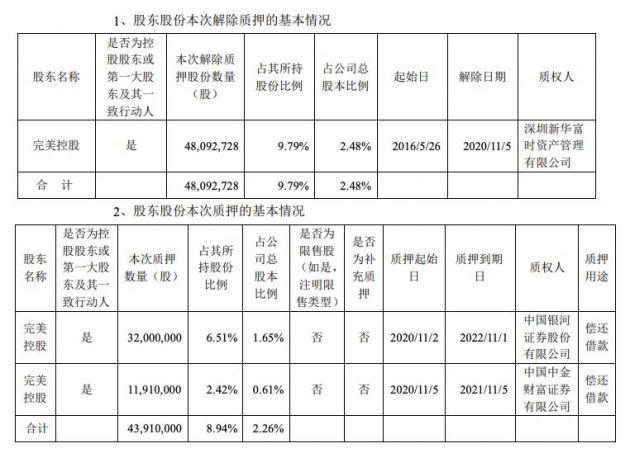 完美世界控股股东解除质押4809.27万股