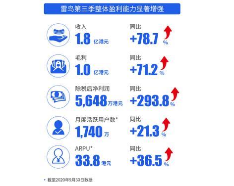 TCL电子公布三季度财报,旗下准独角兽雷鸟科技净利润同比劲增293.8%