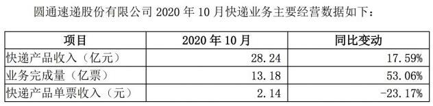 圆通速递发布10月经营数据:快递产品收入28.24亿元,同比增长17.59%。