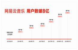 网易公布了2019年第二季度财报 网易云音乐用户数破8亿