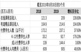 网易有道发布第三季度财报 净收入总额为3.459亿元人民币