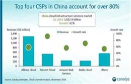 Q3腾讯云增速91.6% 市场份额为18.6%