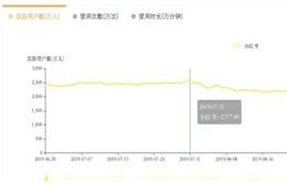 小红书DAU再回2500万 拉回到了7月份的峰值水平
