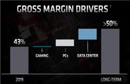 AMD也制定目标 希望未来的毛利率达到50%以上