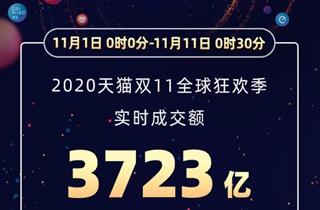 天猫双11战报:截止0点30分全球狂欢季实时成交额突破3723亿元