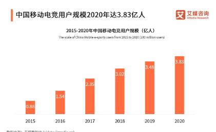 iMedia:中国电竞用户去年规模达 3.83 亿人