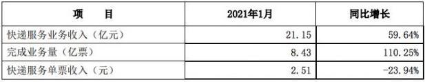 申通快递:1月快递服务业务收入21.15亿元,同比增长59.64%