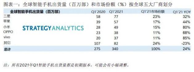 SA:一季度全球智能手机出货量激增至3.4亿部 同比增长24%