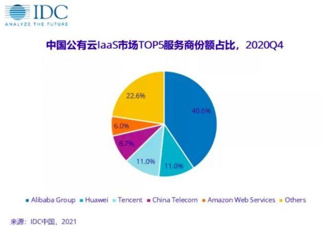 IDC:中国公有云服务市场同比增长49.7%