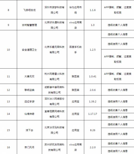 工信部通报138款侵害用户权益行为APP 督促5家应用商店整改