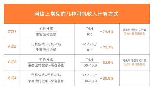 滴滴回应网约车抽成问题:去年司机收入占乘客应付总额的79.1%