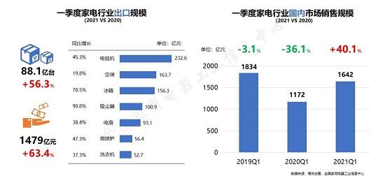 《2021年中国家电行业一季度报告》发布   家电行业持续复苏