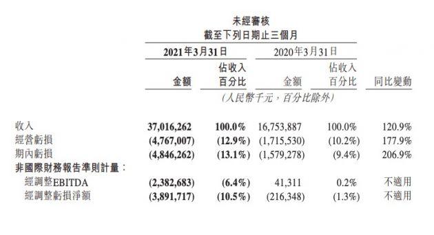 美团第一季度营收370亿元 同比增长120.9%